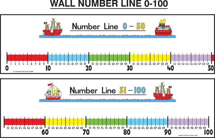 Wall Number Line 0 to 100 plus Pen | Seelect Educational Supplies ...